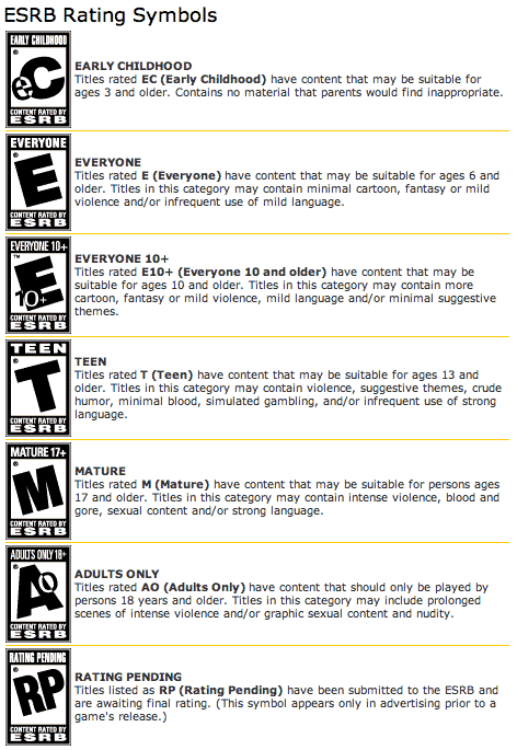 ESRB Rating System Chart